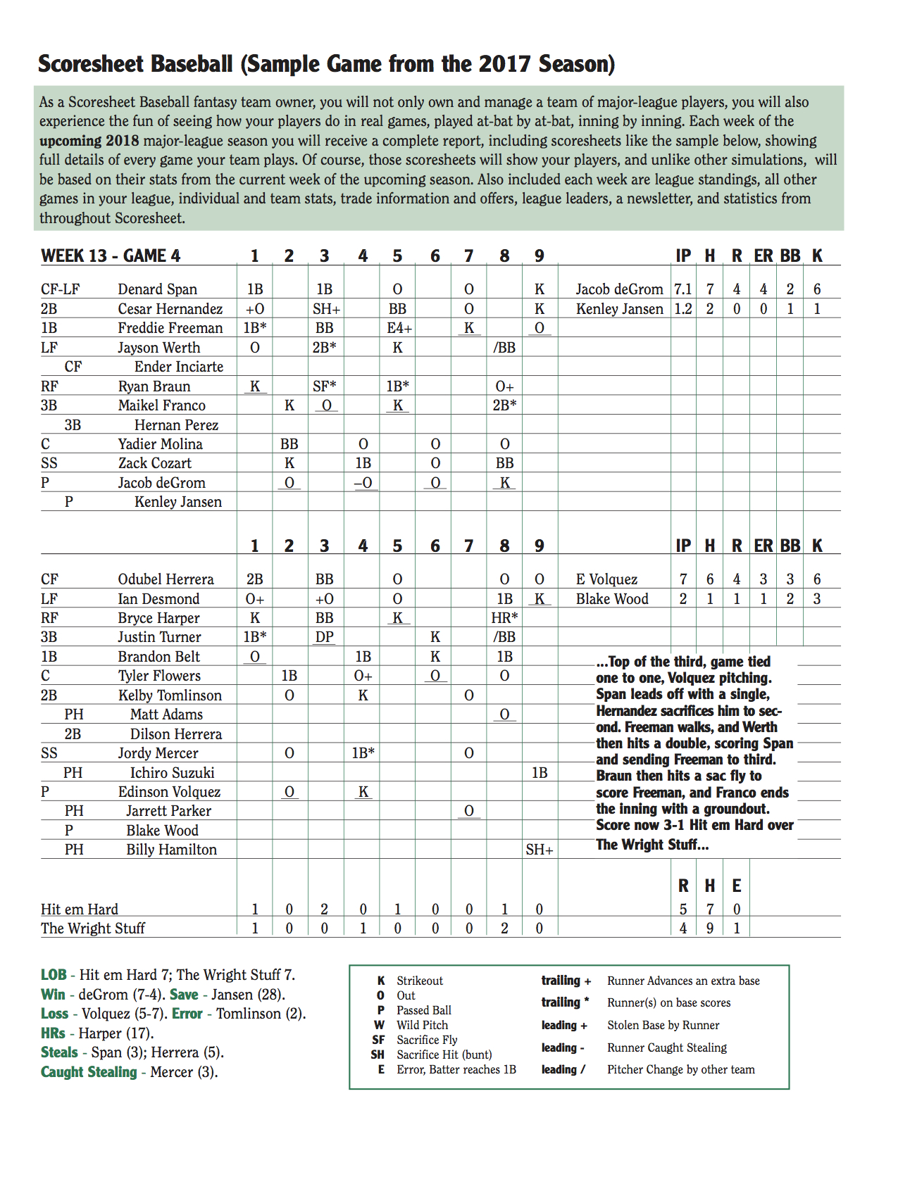 Scoresheet Fantasy Baseball | Sample Scoresheet (Boxscore)